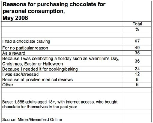 mintel-reasons-purchase-chocolate-may-2008